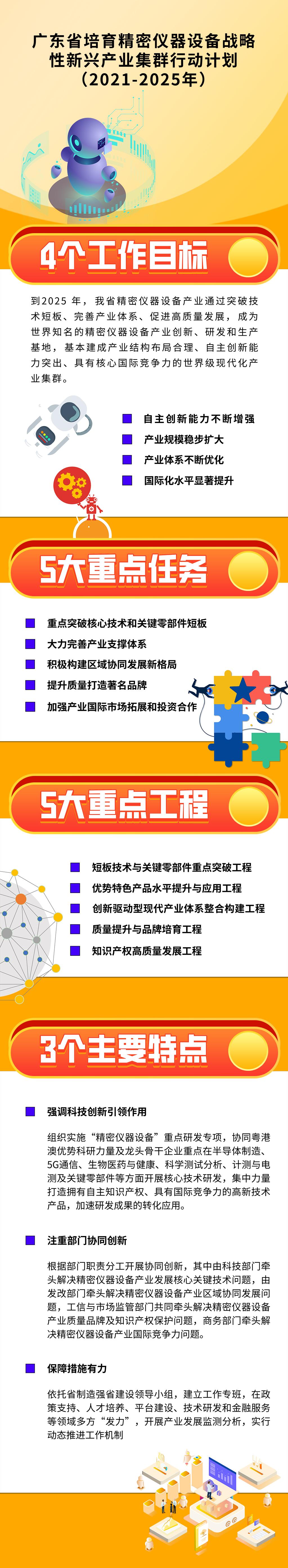 图解:《广东省培育精密仪器设备战略性新兴产业集群行动计划(2021-2025年)》.jpg